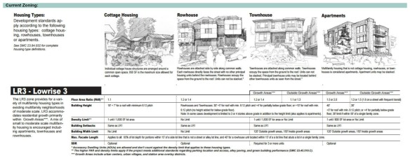 Ballard - Low Rise current zoning