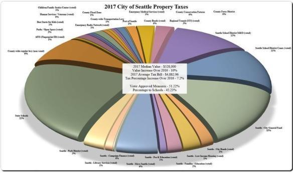 2017-property-tax